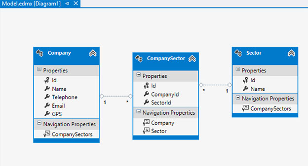 Create Repository Pattern DAL using Entity Framework | SamuraiListing Example