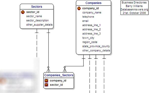 Create SQL Database Using SSDT VS2012 | SamuraiListing Database Model